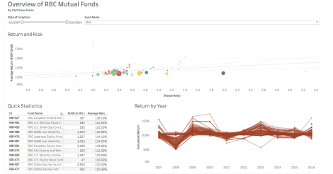 Visualizing Mutual Funds in Tableau | Mano Research